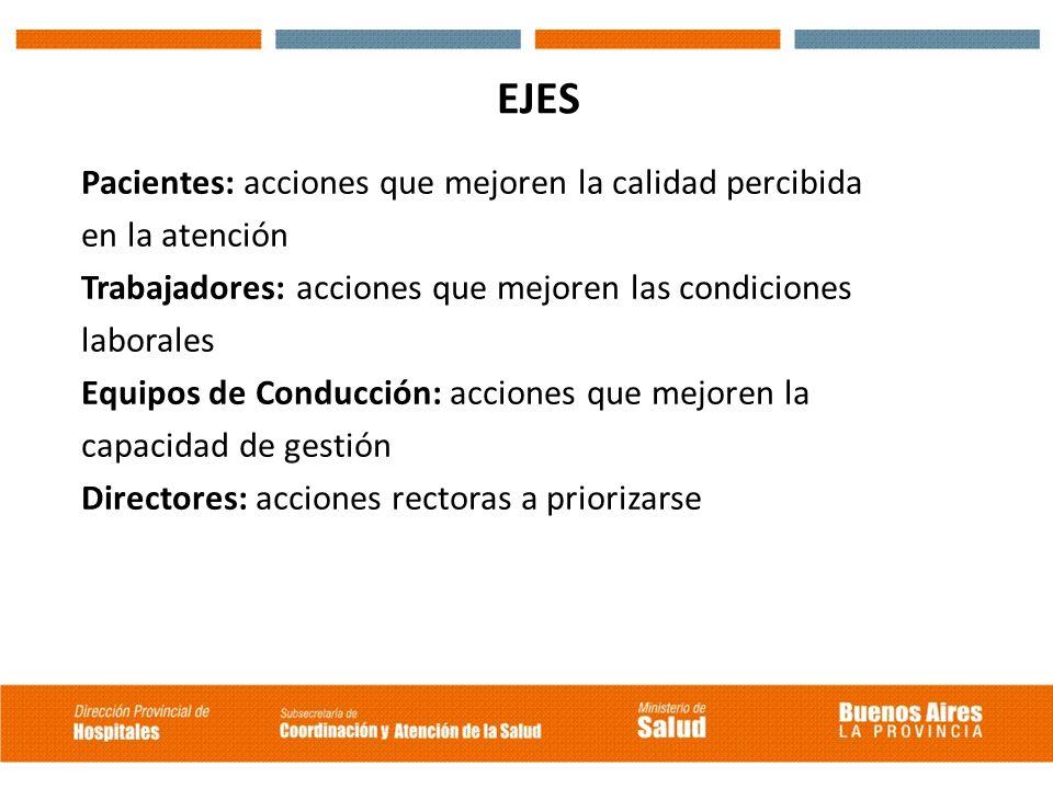 EJES Pacientes: acciones que mejoren la calidad percibida. en la atención. Trabajadores: acciones que mejoren las condiciones.