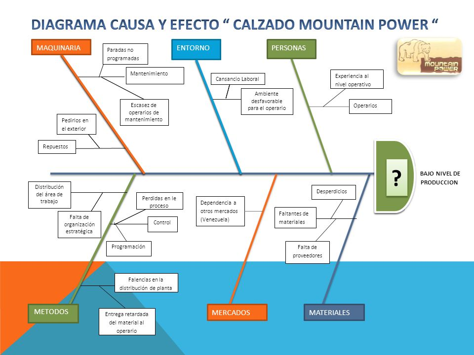 DIAGRAMA CAUSA Y EFECTO CALZADO MOUNTAIN POWER
