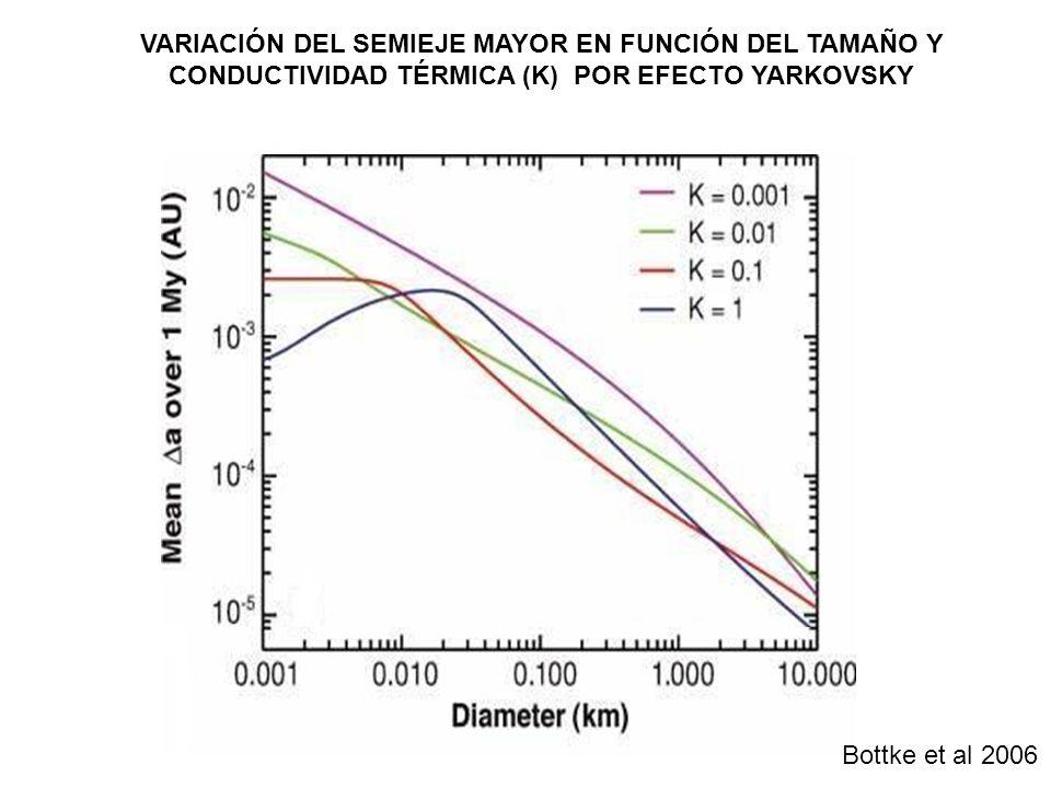 VARIACIÓN DEL SEMIEJE MAYOR EN FUNCIÓN DEL TAMAÑO Y CONDUCTIVIDAD TÉRMICA (K) POR EFECTO YARKOVSKY