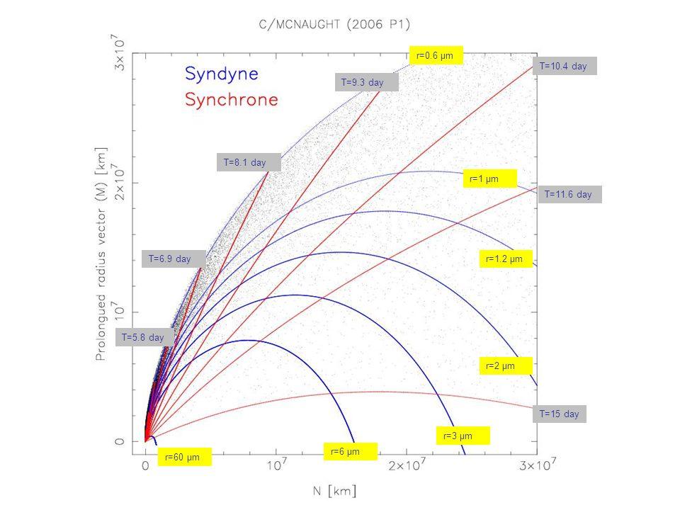 r=0.6 μmT=10.4 day. T=9.3 day. T=8.1 day. r=1 μm. T=11.6 day. T=6.9 day. r=1.2 μm. T=5.8 day. r=2 μm.