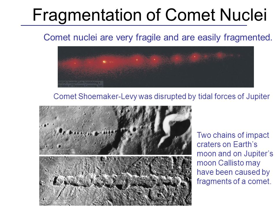 Fragmentation of Comet Nuclei