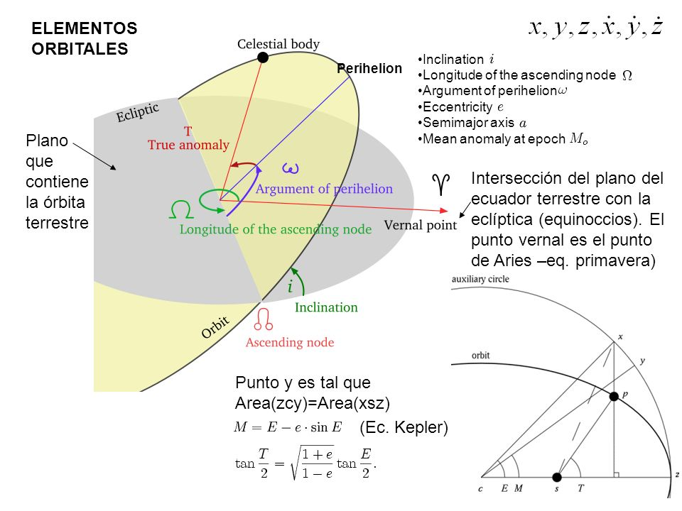 Plano que contiene la órbita terrestre