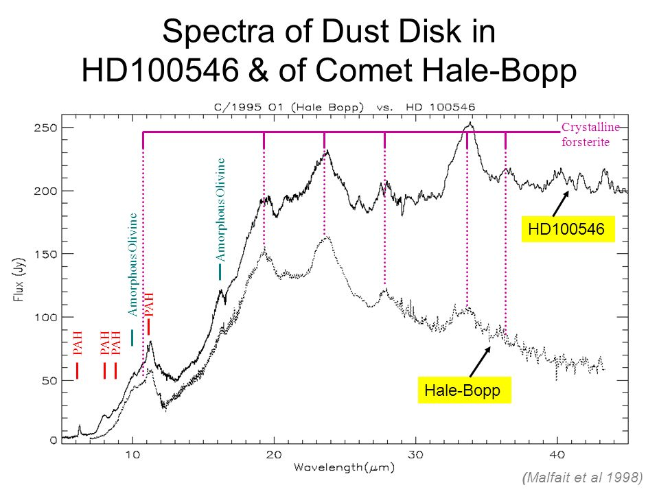 Spectra of Dust Disk in HD & of Comet Hale-Bopp