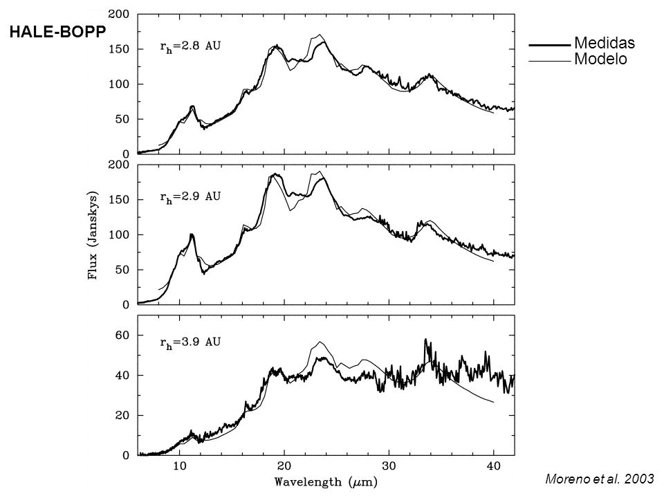 HALE-BOPP Medidas Modelo Moreno et al. 2003