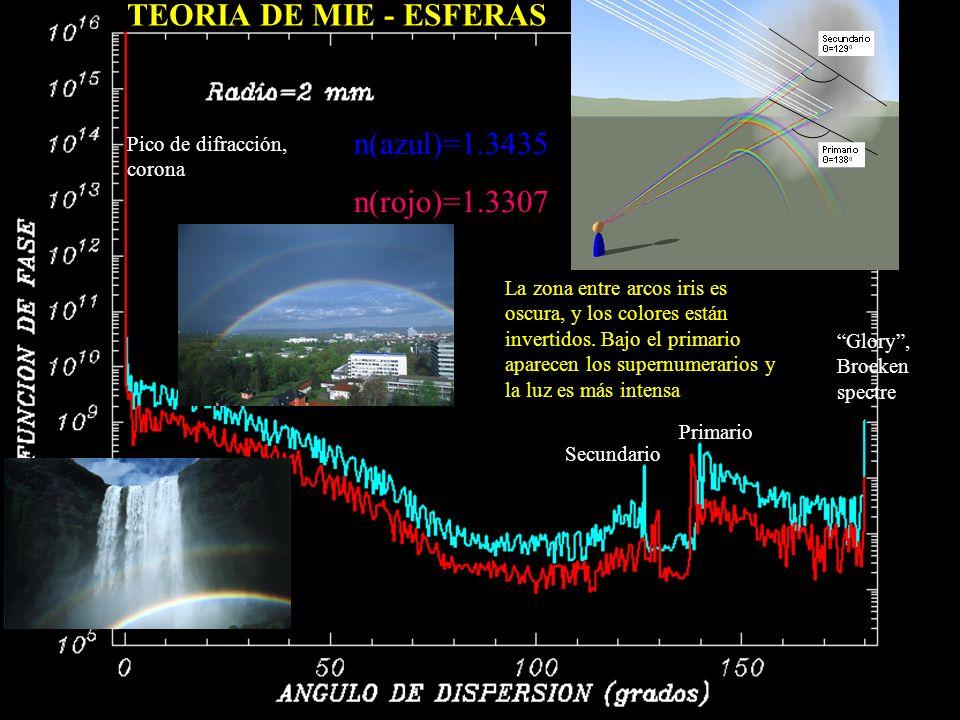 TEORIA DE MIE - ESFERAS n(azul)=1.3435 n(rojo)=1.3307