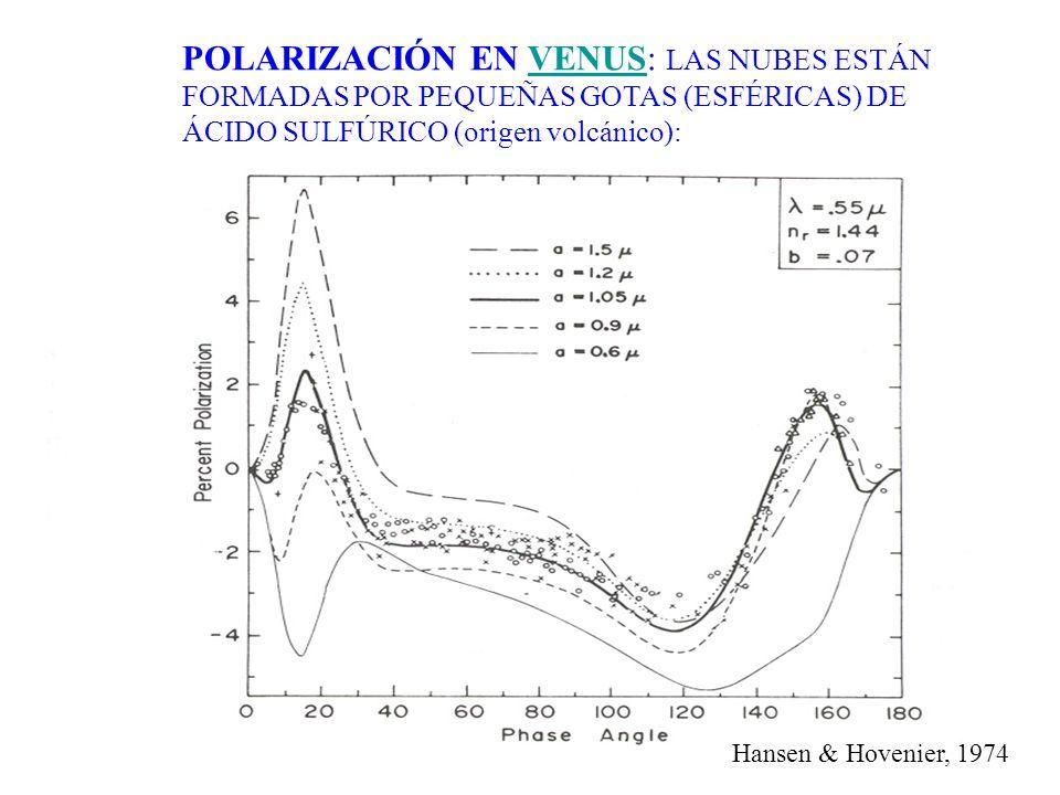 POLARIZACIÓN EN VENUS: LAS NUBES ESTÁN FORMADAS POR PEQUEÑAS GOTAS (ESFÉRICAS) DE ÁCIDO SULFÚRICO (origen volcánico):