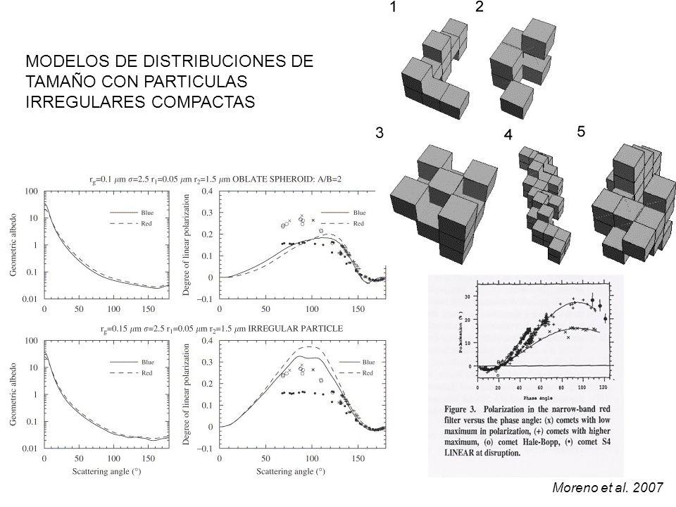 MODELOS DE DISTRIBUCIONES DE TAMAÑO CON PARTICULAS IRREGULARES COMPACTAS