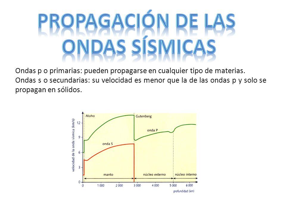 PROPAGACIÓN DE LAS ONDAS SÍSMICAS