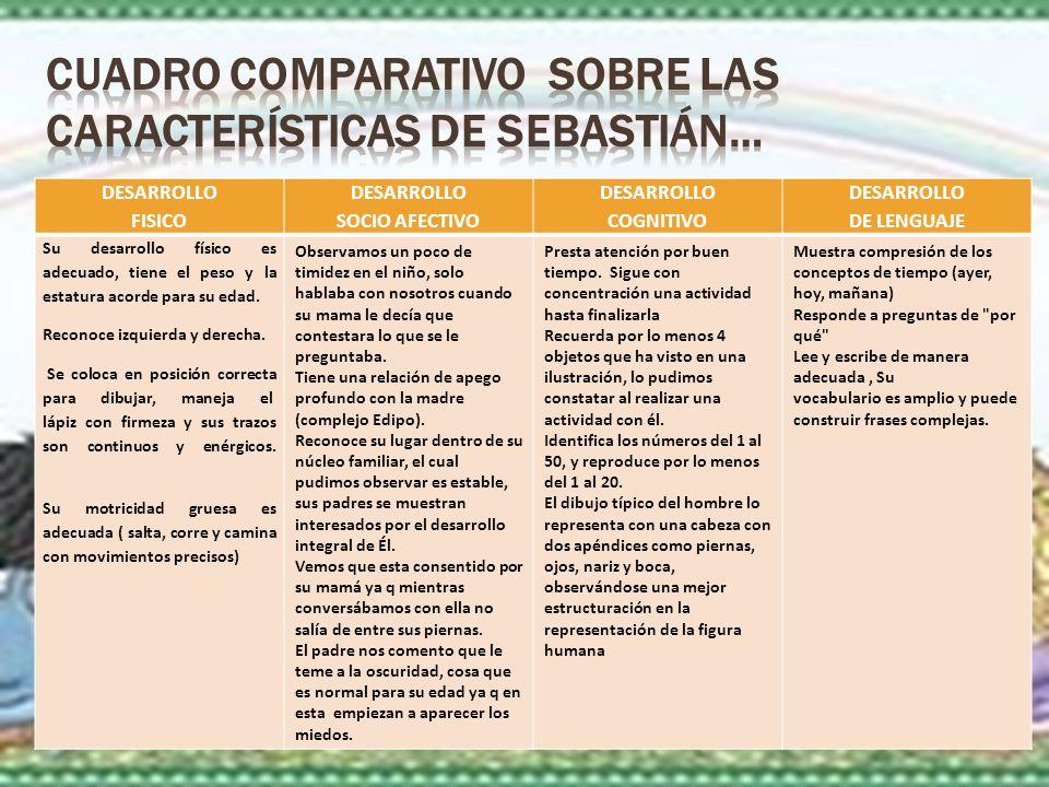 CUADRO COMPARATIVO sobre las Características De Sebastián…
