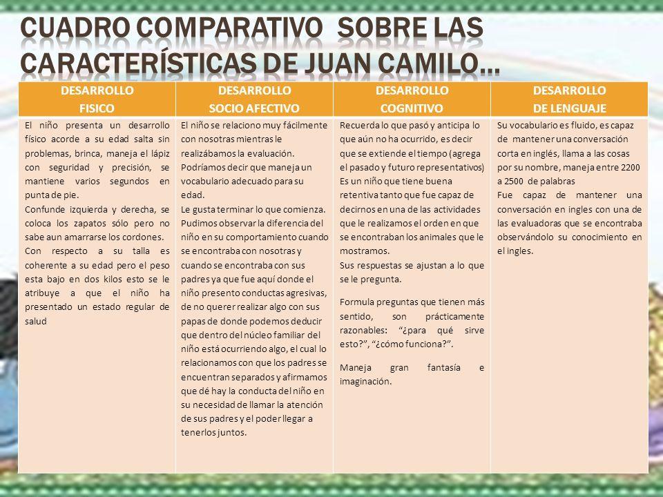 CUADRO COMPARATIVO sobre las Características De Juan Camilo…