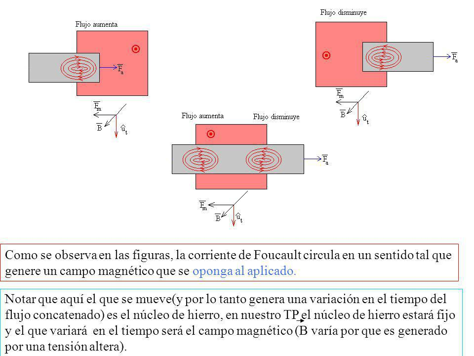 Como se observa en las figuras, la corriente de Foucault circula en un sentido tal que genere un campo magnético que se oponga al aplicado.
