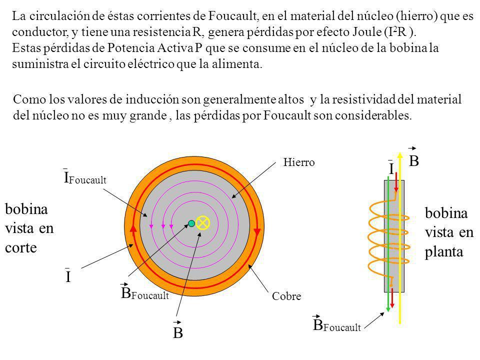 B I IFoucault bobina bobina vista en vista en corte planta I BFoucault