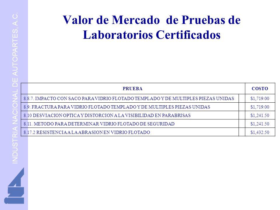 Valor de Mercado de Pruebas de Laboratorios Certificados