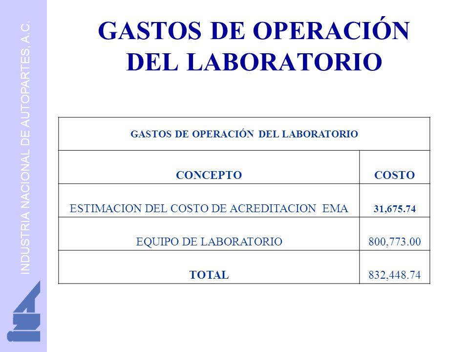 GASTOS DE OPERACIÓN DEL LABORATORIO