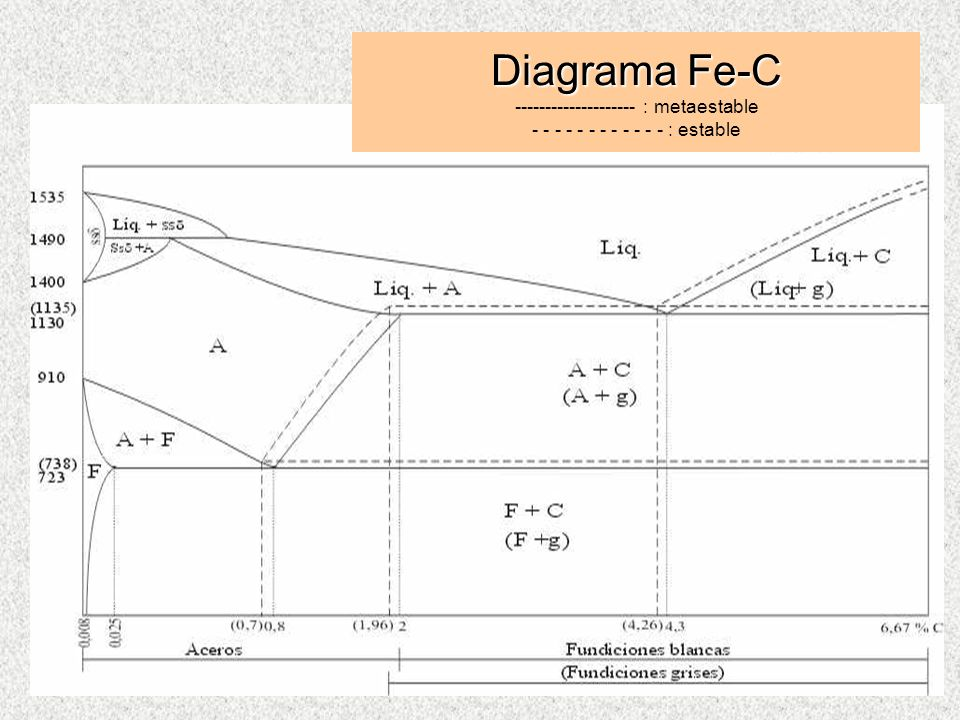 Diagrama Fe-C -------------------- : metaestable - - - - - - - - - - - - : estable