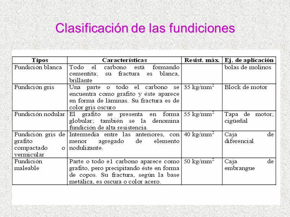 Clasificación de las fundiciones