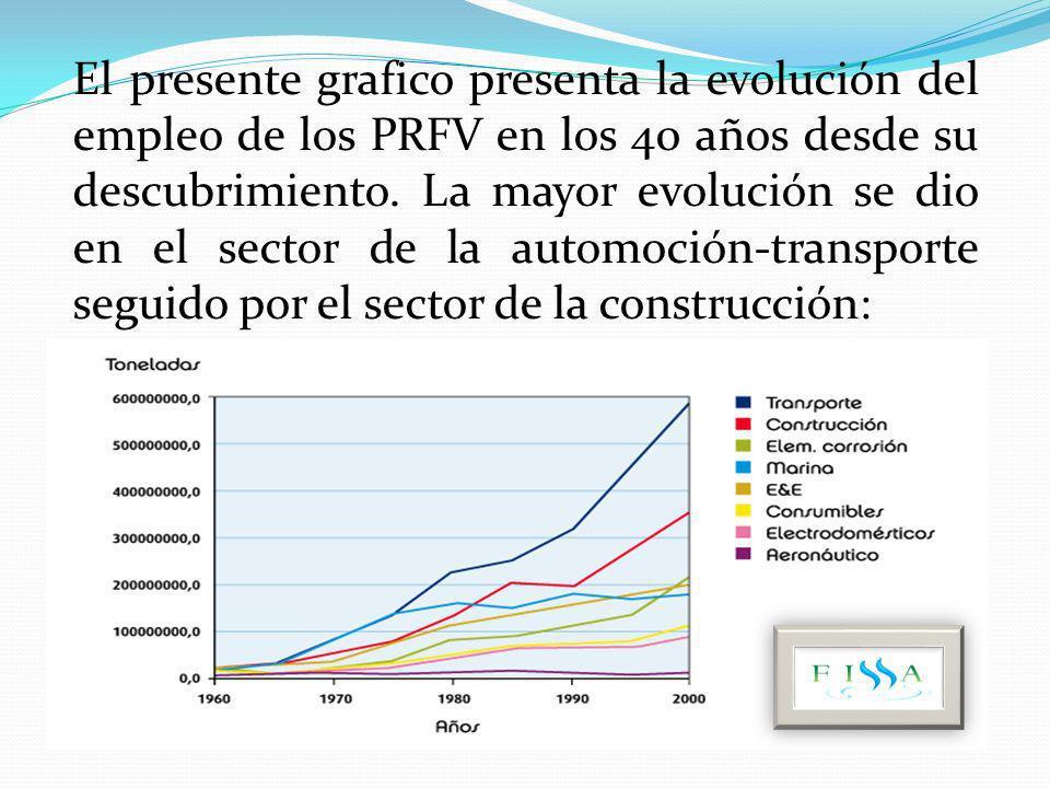 El presente grafico presenta la evolución del empleo de los PRFV en los 40 años desde su descubrimiento.