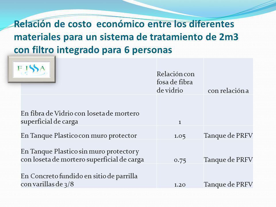 Relación de costo económico entre los diferentes materiales para un sistema de tratamiento de 2m3 con filtro integrado para 6 personas