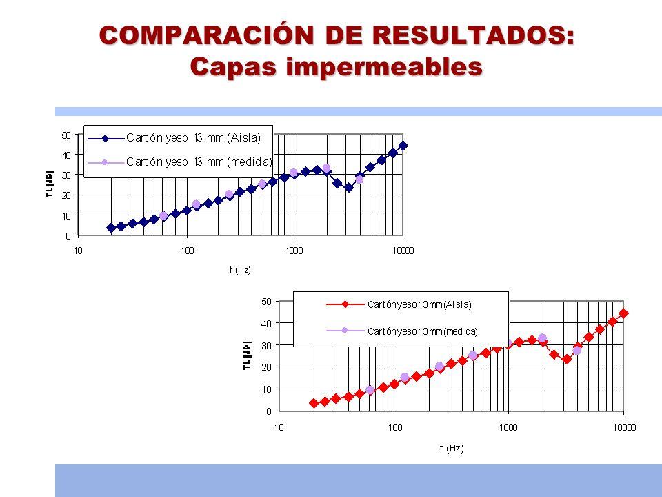 COMPARACIÓN DE RESULTADOS: Capas impermeables