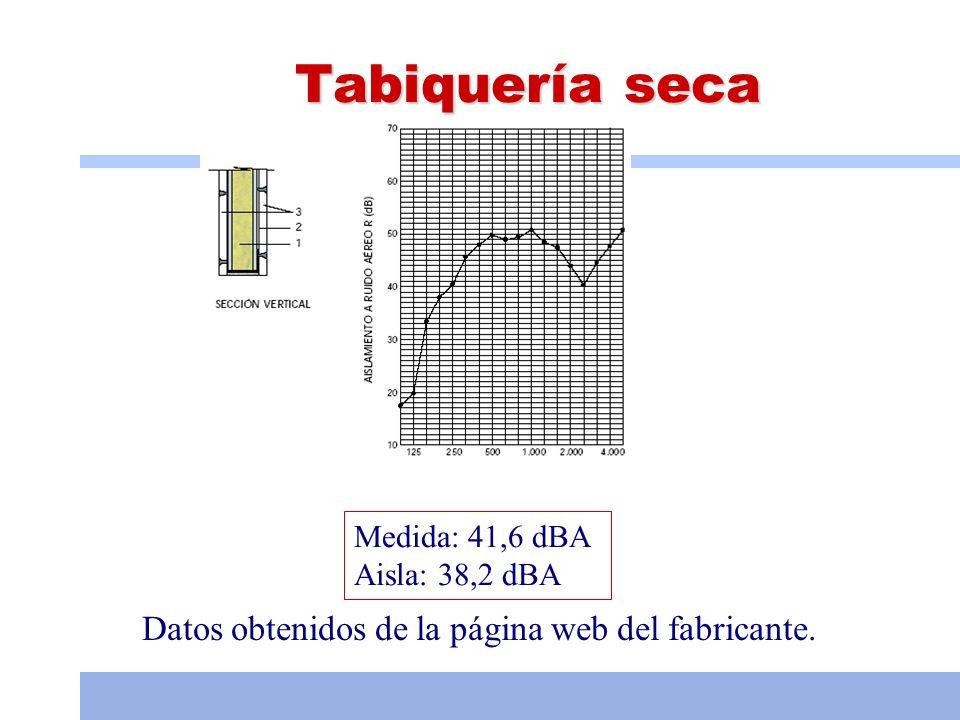 Tabiquería seca Datos obtenidos de la página web del fabricante.