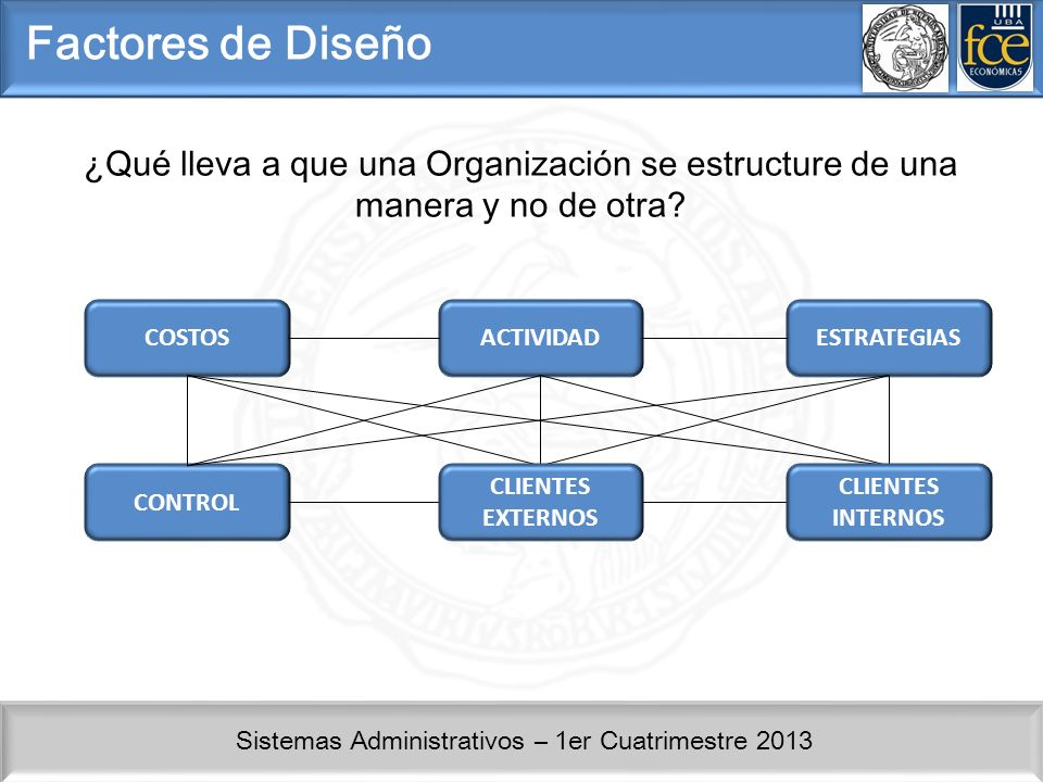 Factores de Diseño ¿Qué lleva a que una Organización se estructure de una manera y no de otra COSTOS.