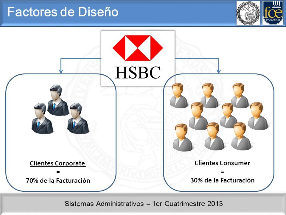 Factores de Diseño Clientes Corporate Clientes Consumer = =