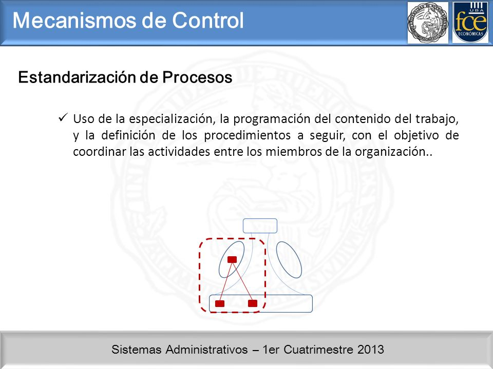 Mecanismos de Control Estandarización de Procesos