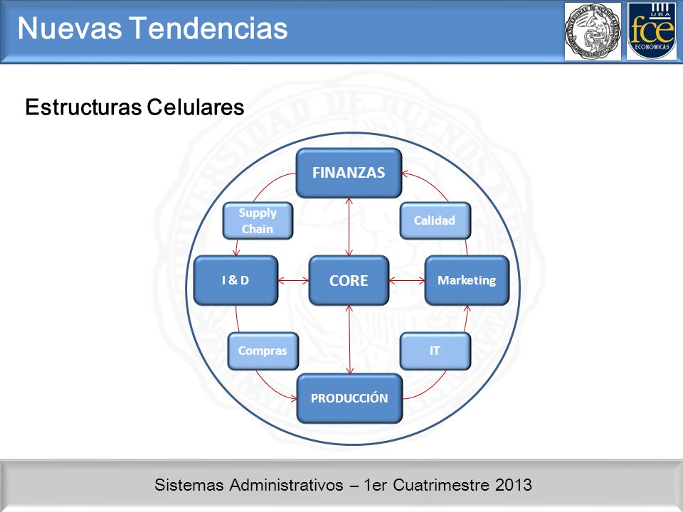 Nuevas Tendencias Estructuras Celulares FINANZAS CORE Supply Chain