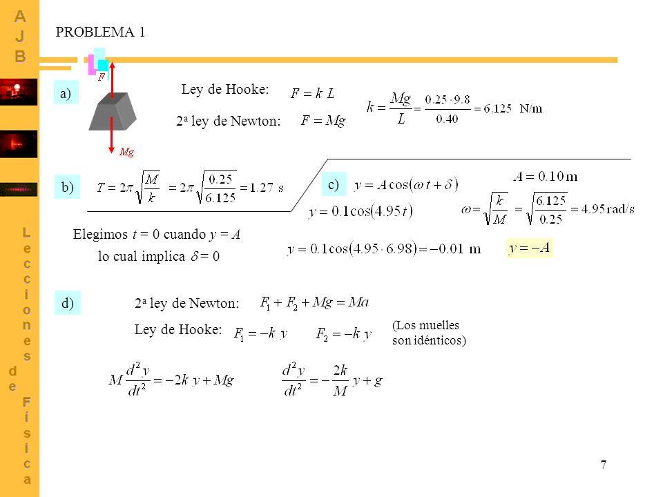PROBLEMA 1 a) Ley de Hooke: 2a ley de Newton: b) c)