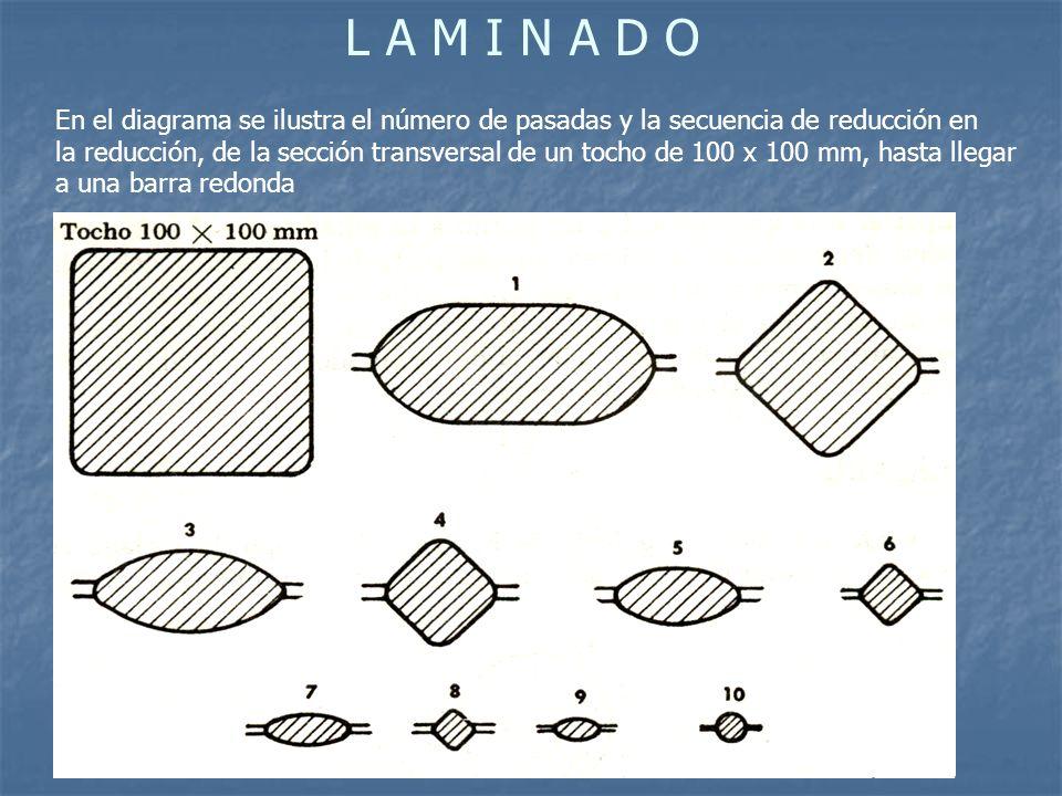 L A M I N A D O En el diagrama se ilustra el número de pasadas y la secuencia de reducción en.