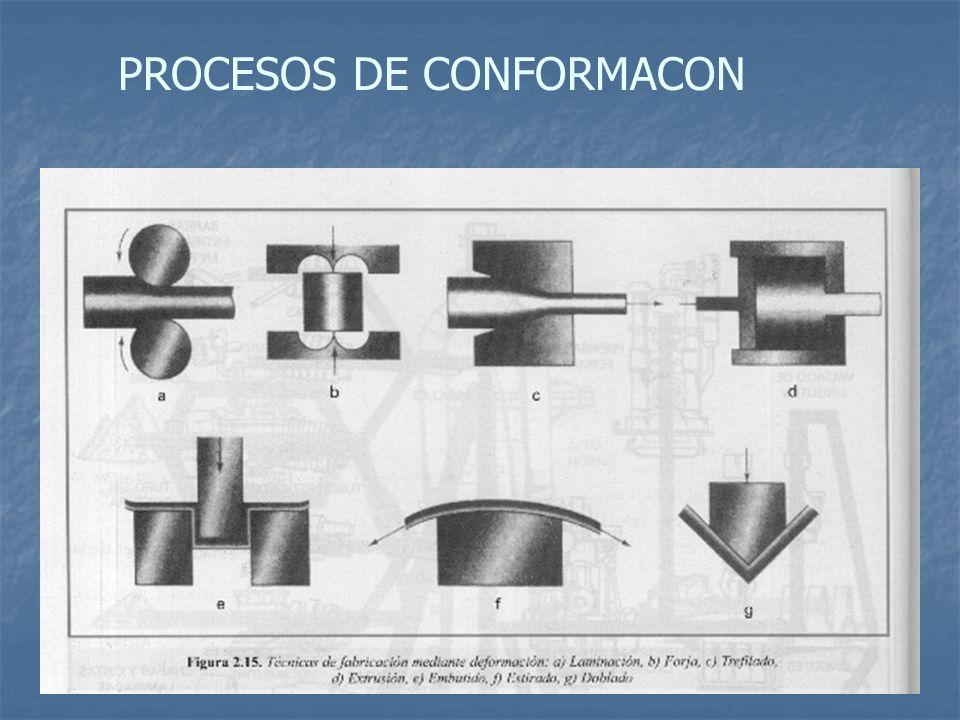 PROCESOS DE CONFORMACON