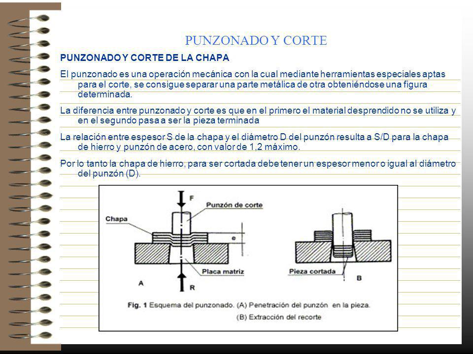 PUNZONADO Y CORTE PUNZONADO Y CORTE DE LA CHAPA