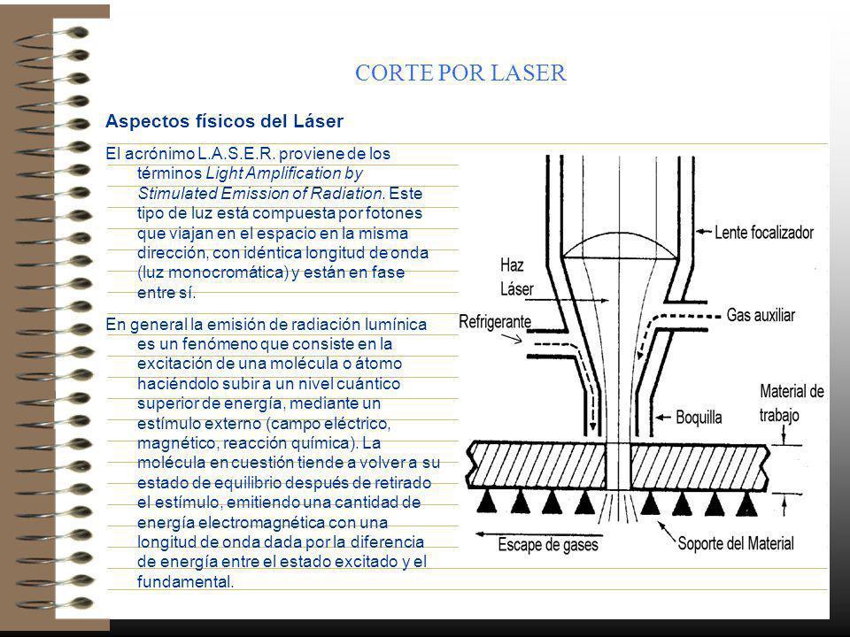 CORTE POR LASER Aspectos físicos del Láser