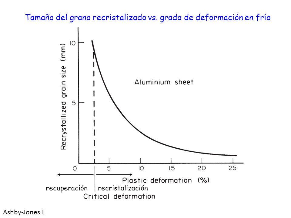 Tamaño del grano recristalizado vs. grado de deformación en frío