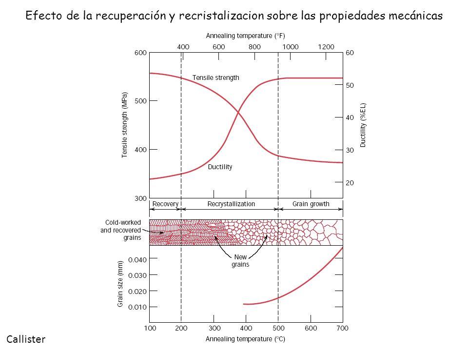 Efecto de la recuperación y recristalizacion sobre las propiedades mecánicas