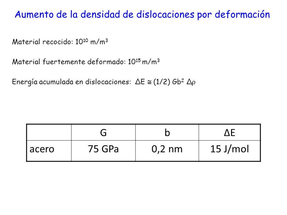 Aumento de la densidad de dislocaciones por deformación