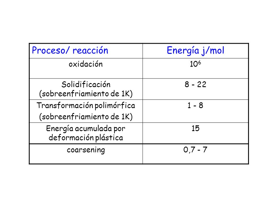 Proceso/ reacción Energía j/mol oxidación 106