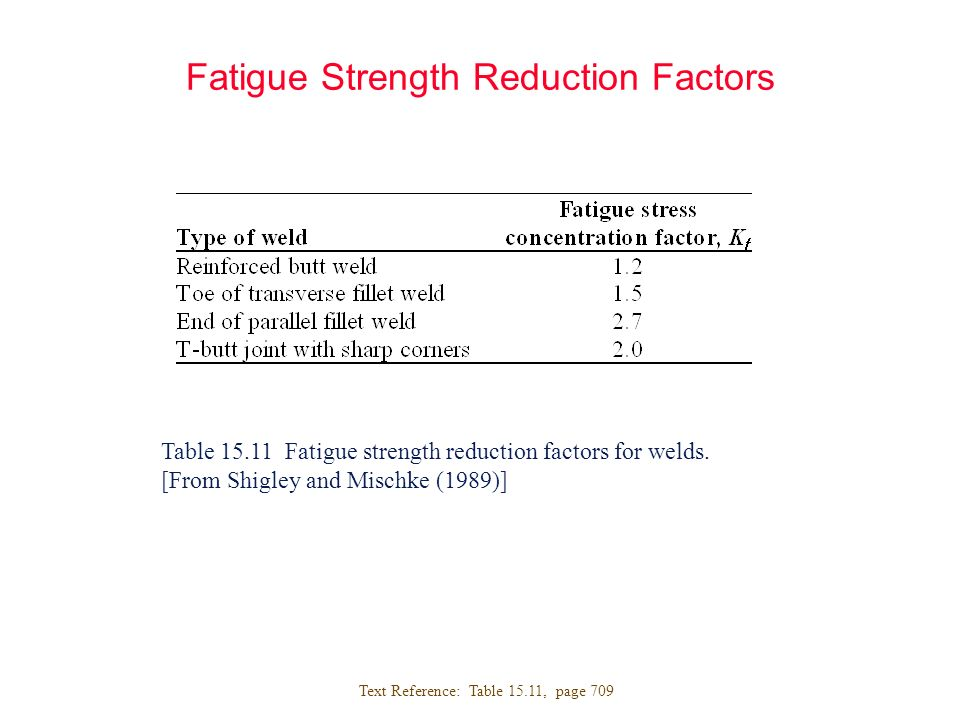 Fatigue Strength Reduction Factors