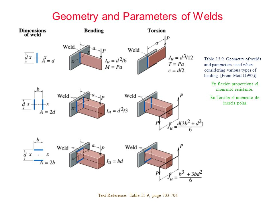 Geometry and Parameters of Welds