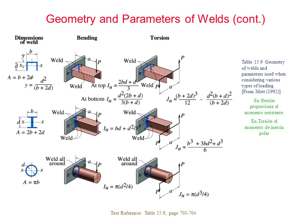 Geometry and Parameters of Welds (cont.)