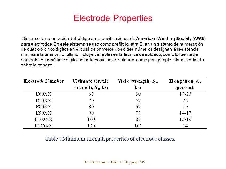 Electrode Properties