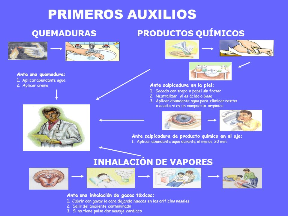 PRIMEROS AUXILIOS QUEMADURAS PRODUCTOS QUÍMICOS INHALACIÓN DE VAPORES