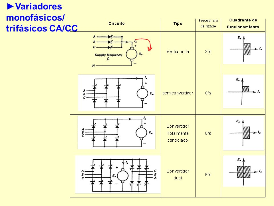 ►Variadores monofásicos/ trifásicos CA/CC