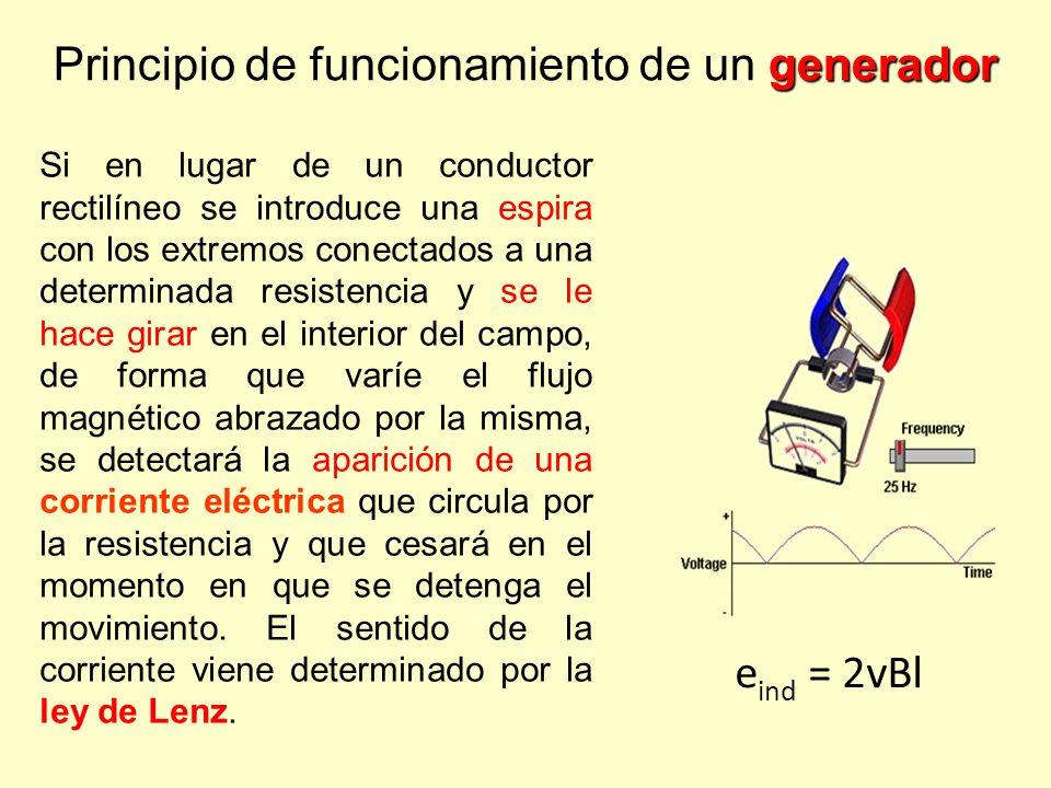 Principio de funcionamiento de un generador