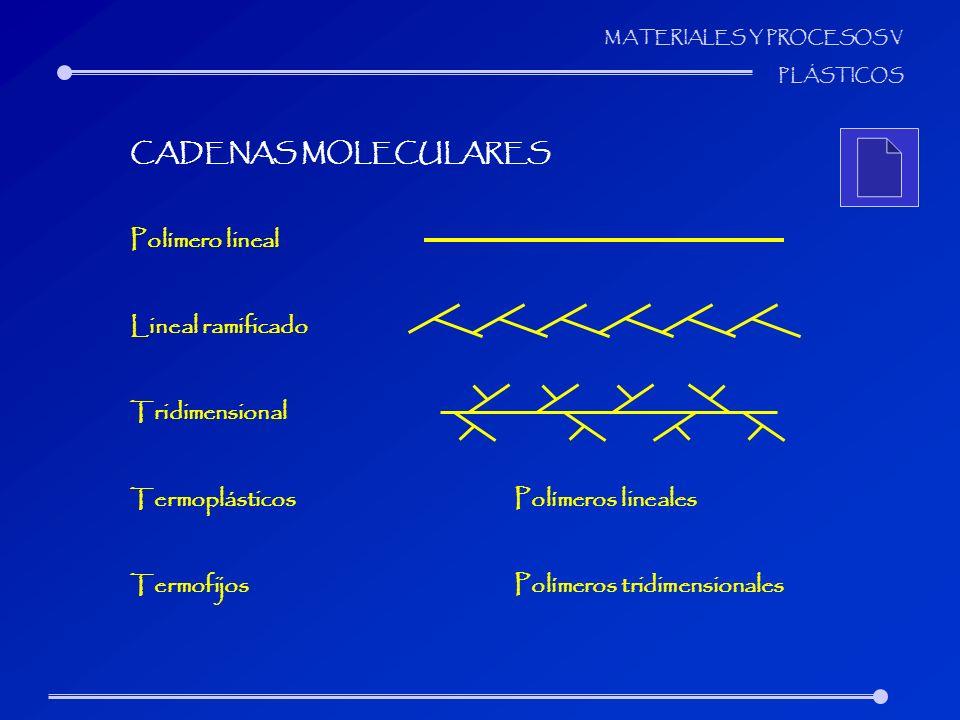 CADENAS MOLECULARES Polímero lineal. Lineal ramificado. Tridimensional. Termoplásticos Polímeros lineales.