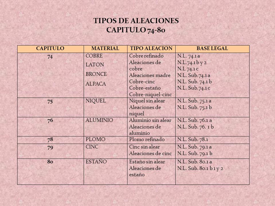 TIPOS DE ALEACIONES CAPITULO 74-80 CAPITULO MATERIAL TIPO ALEACION