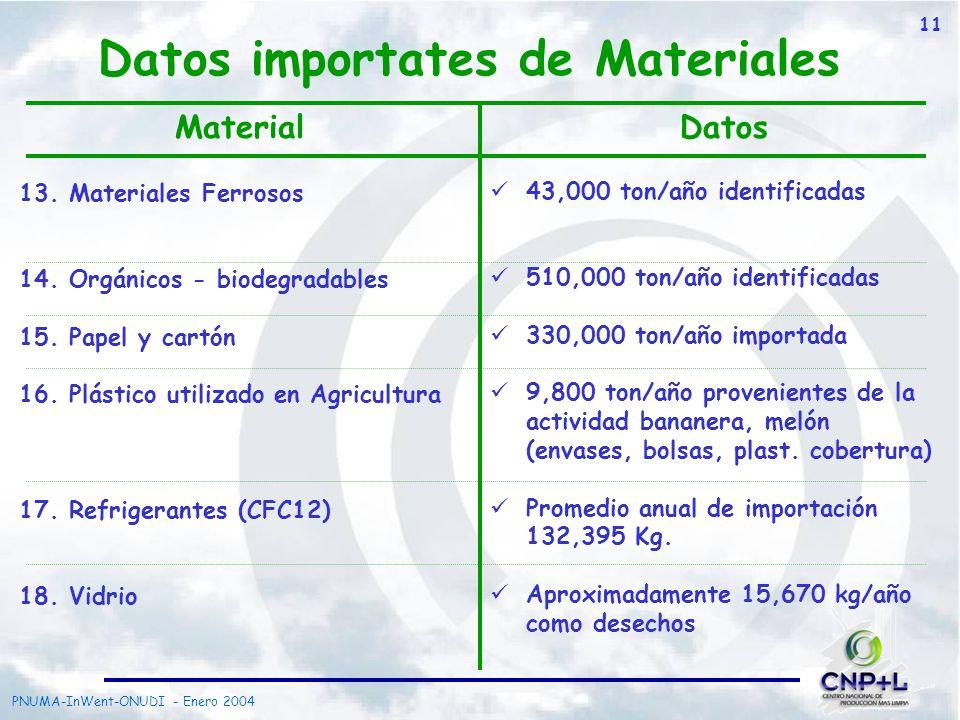 Datos importates de Materiales