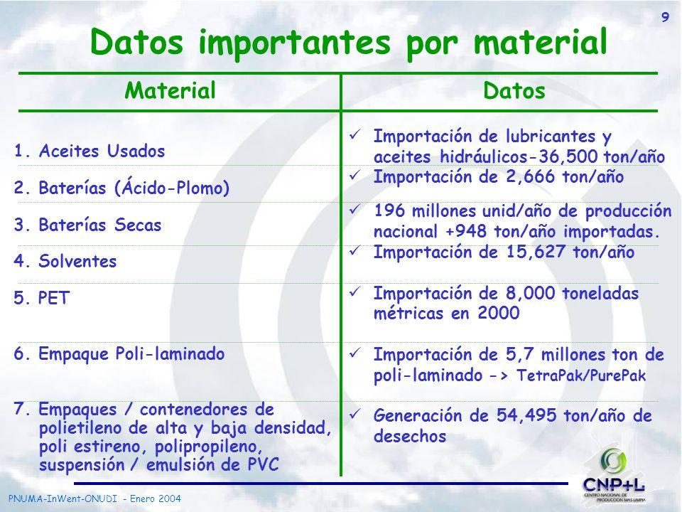 Datos importantes por material