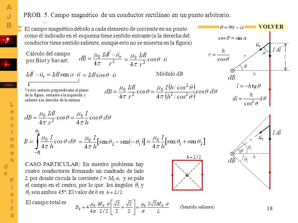 PROB. 5. Campo magnético de un conductor rectilíneo en un punto arbitrario.
