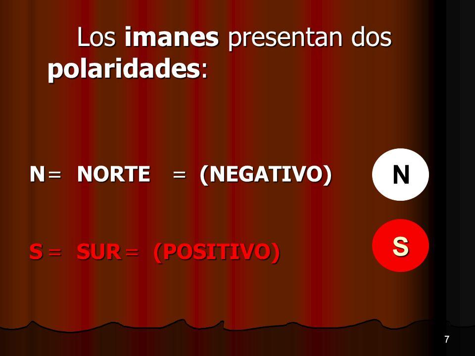 N S Los imanes presentan dos polaridades: N = NORTE = (NEGATIVO)